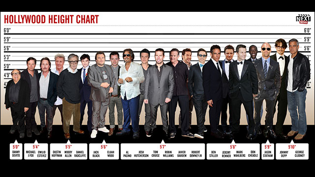 http://dnaimg.com/2013/01/10/shortest-actors-in-hollywood-hgv/title.jpg