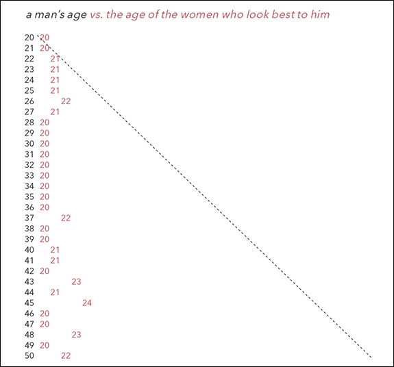 Men and women: what is your age and the age range for an ...